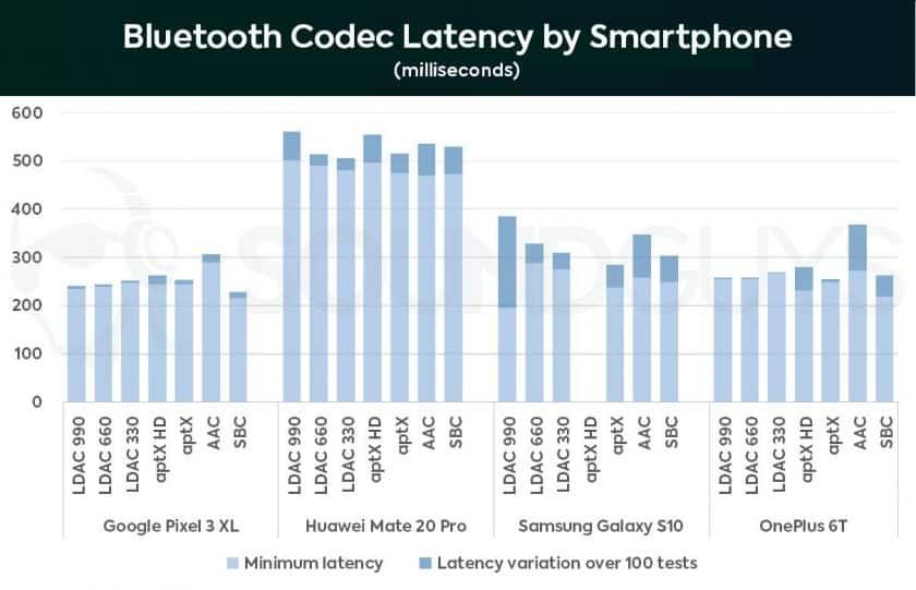Biểu đồ hiển thị Độ trễ giải mã Bluetooth trên điện thoại thông minh Android