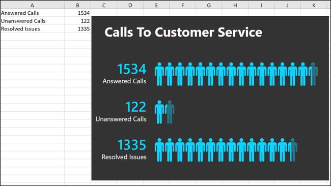 Đã chỉnh sửa và di chuyển Biểu đồ người trong Excel