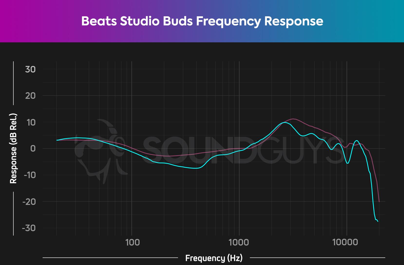 Biểu đồ đáp ứng tần số cho tai nghe không dây thực sự khử tiếng ồn của Beats Studio Buds, mô tả các nốt trầm và bổng được khuếch đại.