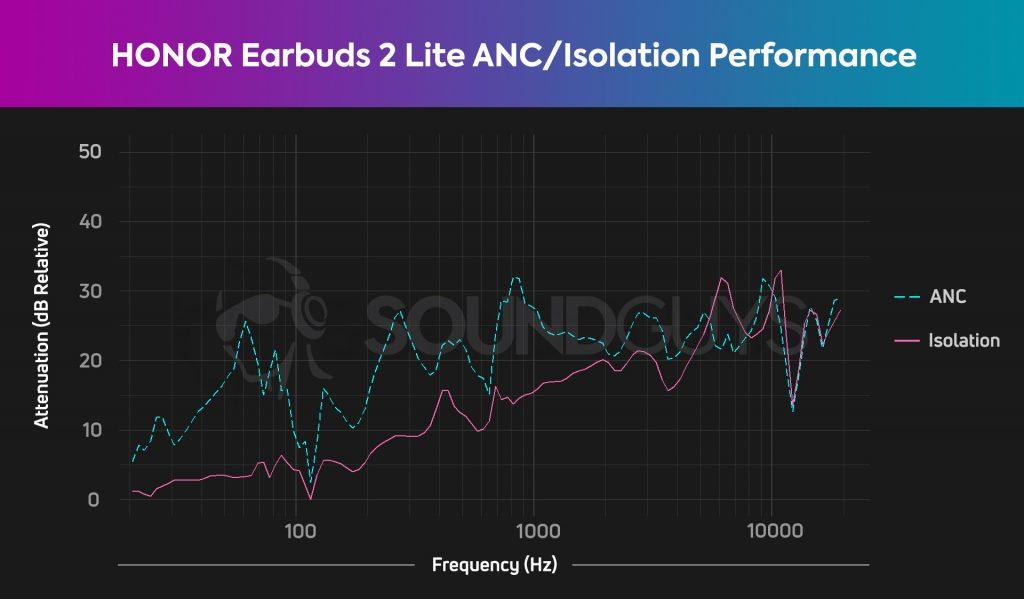 Biểu đồ HONOR Earbuds 2 Lite cho thấy ANC và hiệu suất cách ly khi suy giảm khoảng 30dB xung quanh 1kHz và ở 10kHz.